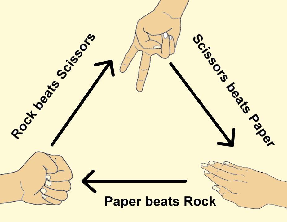 Камък, ножица, хартия