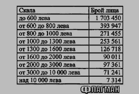 Заплата на българите