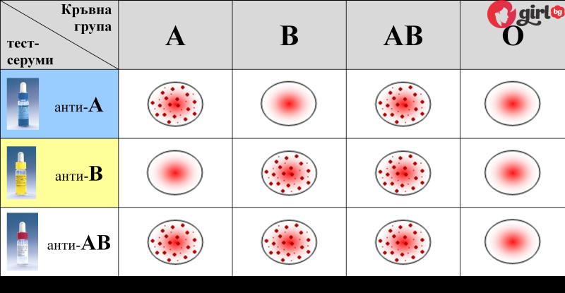 кръвни групи болести