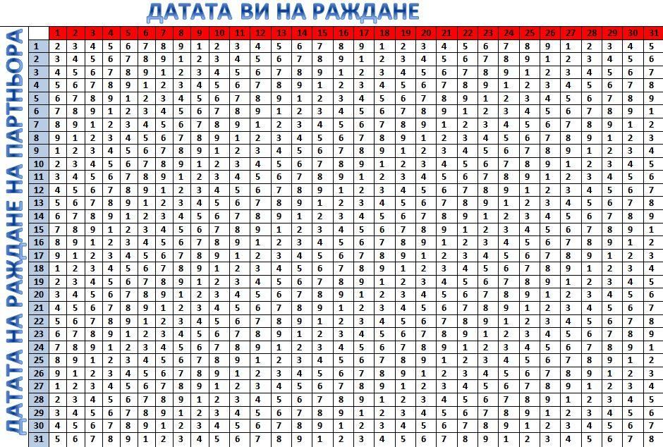 Таблица показва Индекса на съвместимост на партньорите според рождените им дни